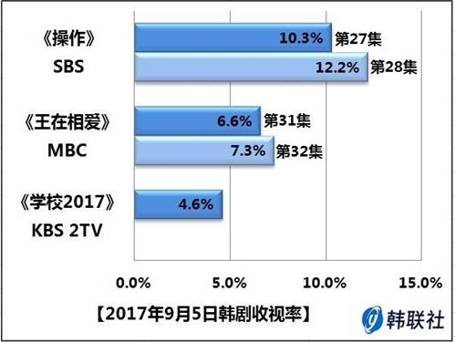 2017年9月5日韩剧收视率 - 1