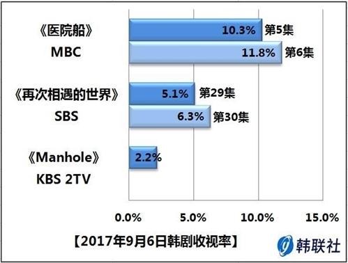 2017年9月6日韩剧收视率 - 1