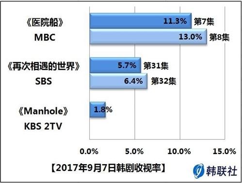 2017年9月7日韩剧收视率 - 1