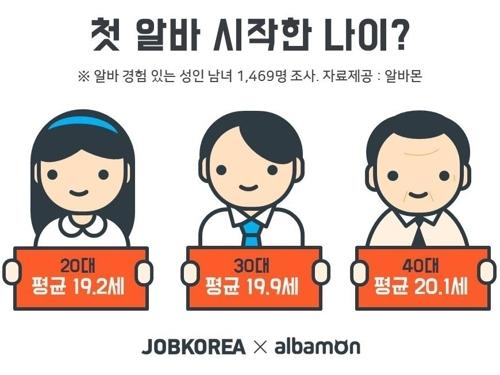 调查:韩国人打工越来越早 - 1