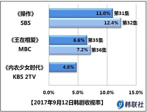 2017年9月12日韩剧收视率 - 1