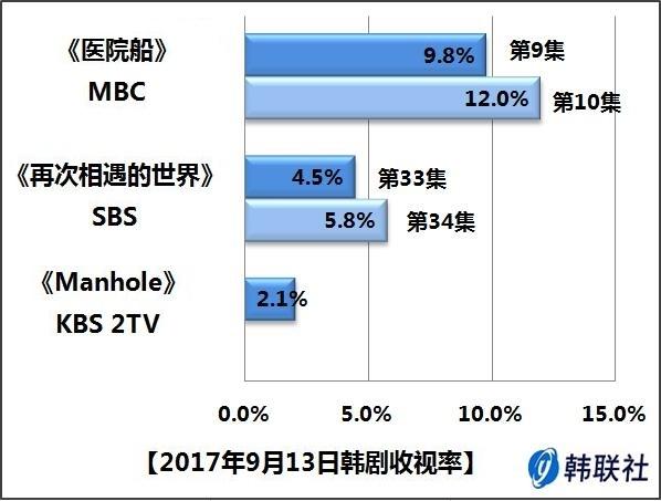 2017年9月13日韩剧收视率 - 1