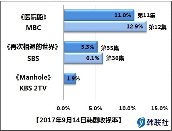 2017年9月14日韩剧收视率 - 1