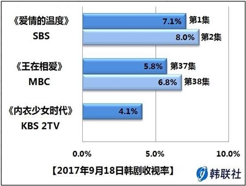 2017年9月18日韩剧收视率 - 1