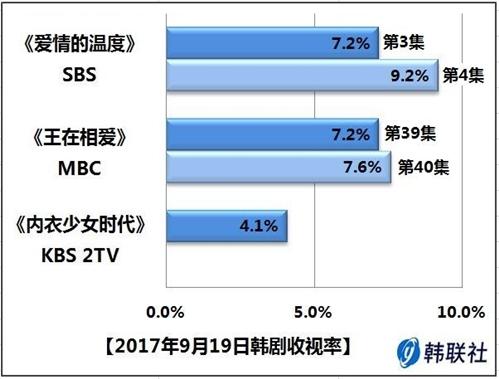 2017年9月19日韩剧收视率 - 1