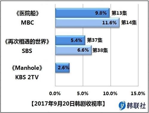 2017年9月20日韩剧收视率 - 1