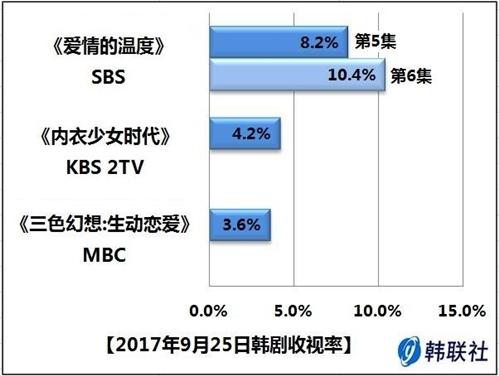 2017年9月25日韩剧收视率 - 1