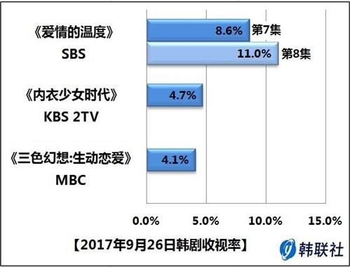 2017年9月26日韩剧收视率 - 1