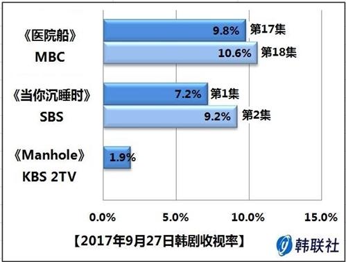 2017年9月27日韩剧收视率 - 1