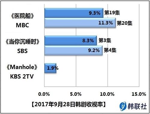 2017年9月28日韩剧收视率 - 1