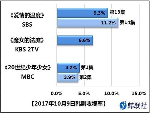 2017年10月9日韩剧收视率 - 1