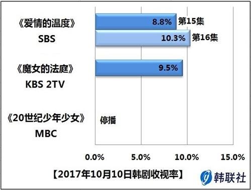 2017年10月10日韩剧收视率 - 1