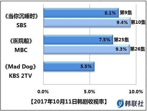 2017年10月11日韩剧收视率 - 1