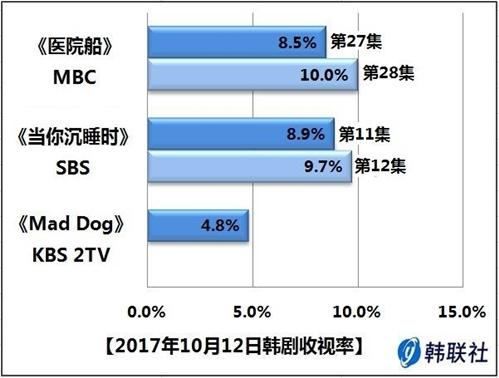 2017年10月12日韩剧收视率 - 1