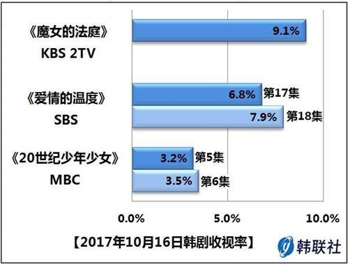 2017年10月16日韩剧收视率 - 1