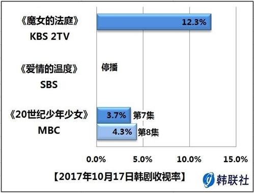 2017年10月17日韩剧收视率 - 1