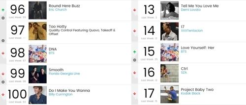公告牌榜单画面截图(韩联社/Big Hit娱乐提供)
