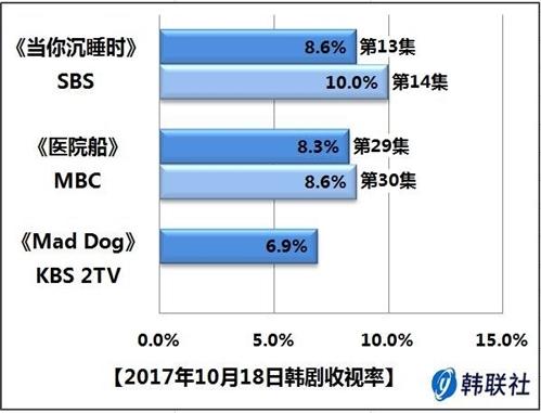 2017年10月18日韩剧收视率 - 1