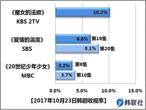 2017年10月23日韩剧收视率 - 1