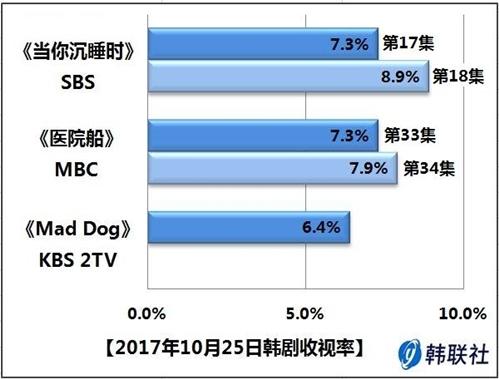 2017年10月25日韩剧收视率 - 1