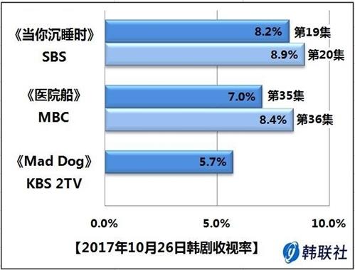 2017年10月26日韩剧收视率 - 1
