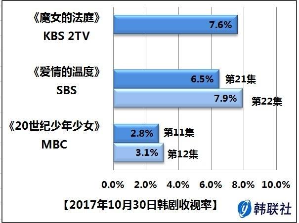 2017年10月30日韩剧收视率 - 1