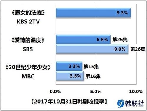 2017年10月31日韩剧收视率 - 1