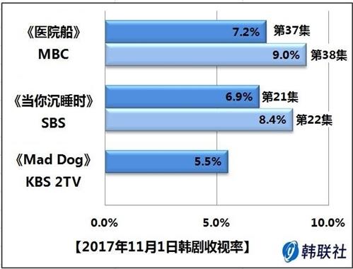 2017年11月1日韩剧收视率 - 1