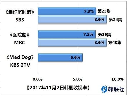 2017年11月2日韩剧收视率 - 1