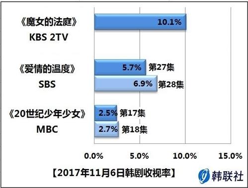2017年11月6日韩剧收视率 - 1