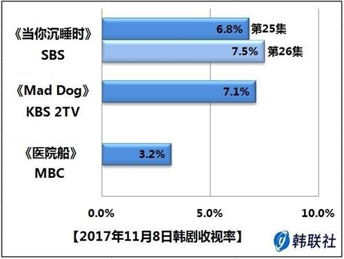 2017年11月8日韩剧收视率 - 1