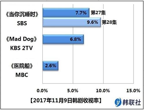 2017年11月9日韩剧收视率 - 1