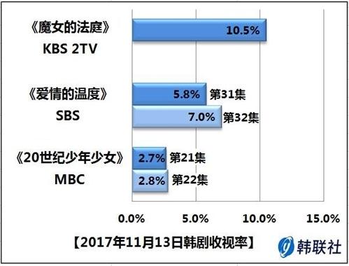 2017年11月13日韩剧收视率 - 1