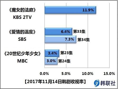 2017年11月14日韩剧收视率 - 1
