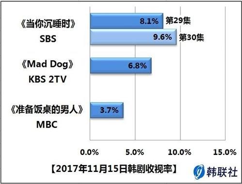 2017年11月15日韩剧收视率 - 1