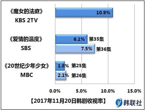 2017年11月20日韩剧收视率 - 1
