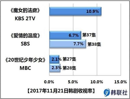 2017年11月21日韩剧收视率 - 1