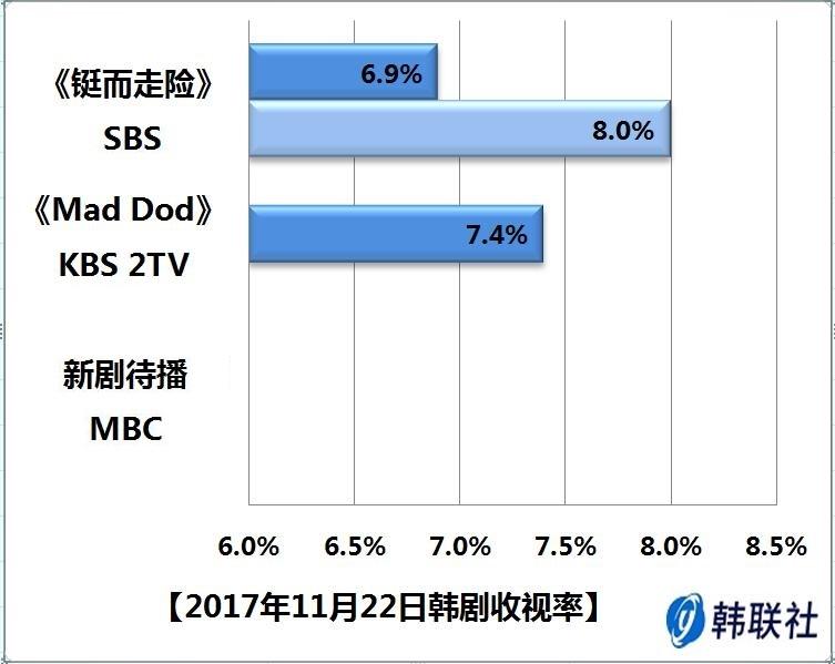 2017年11月22日韩剧收视率 - 1