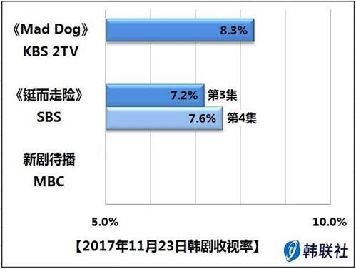 2017年11月23日韩剧收视率 - 1