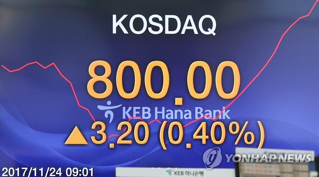 11月24日, 韩国创业板市场KOSDAQ开盘一分钟就达到800.00点。(韩联社)