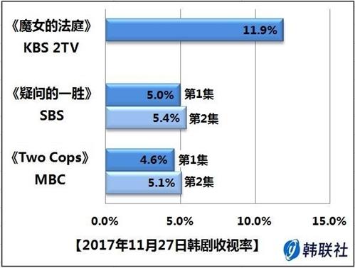 2017年11月27日韩剧收视率