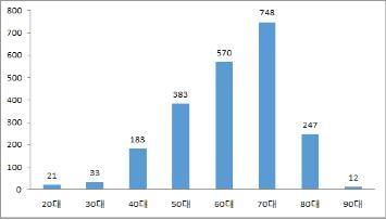 资料图片:各年龄段填写延命治疗意向书人数图表(韩联社)