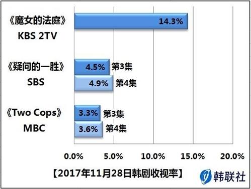 2017年11月28日韩剧收视率 - 1