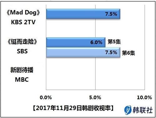 2017年11月29日韩剧收视率 - 1