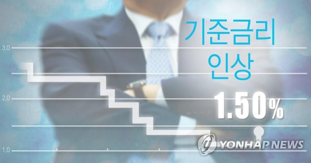 详讯:韩央行将基准利率上调至1.5% - 1