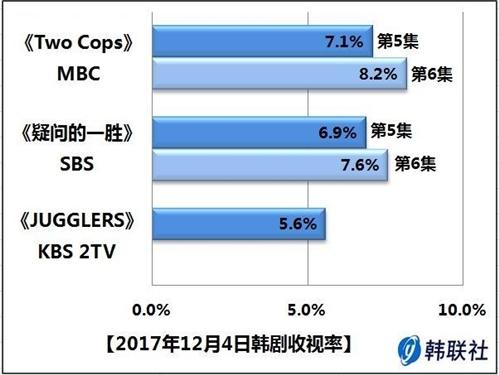 2017年12月4日韩剧收视率 - 1