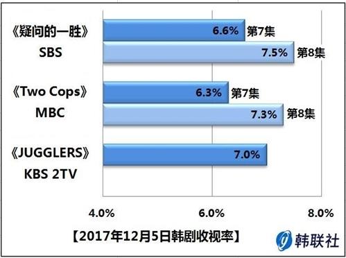2017年12月5日韩剧收视率 - 1