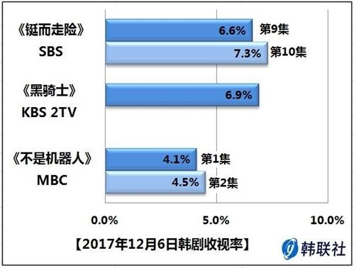 2017年12月6日韩剧收视率 - 1