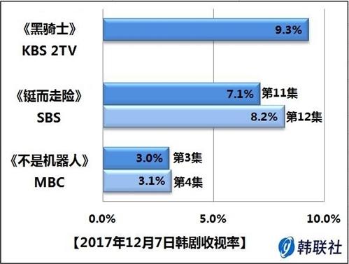 2017年12月7日韩剧收视率 - 1