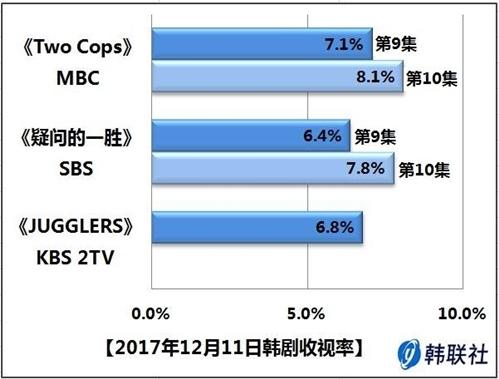 2017年12月11日韩剧收视率 - 1